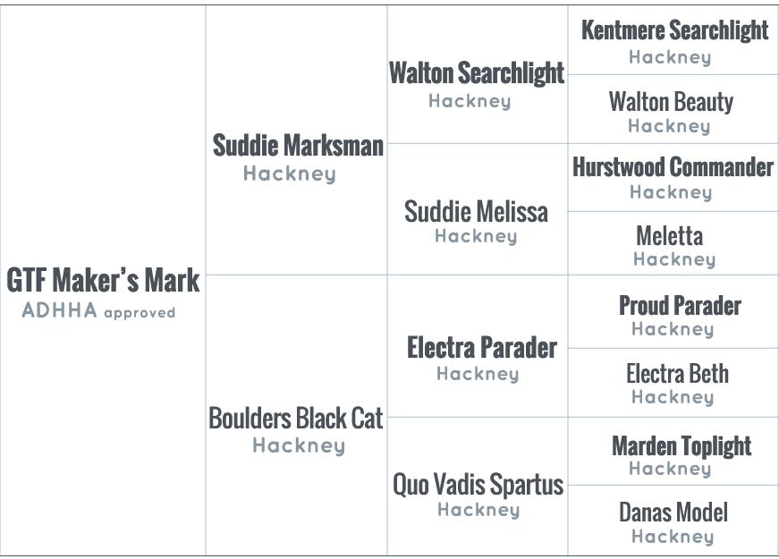 Makers Mark ADHHA pedigree