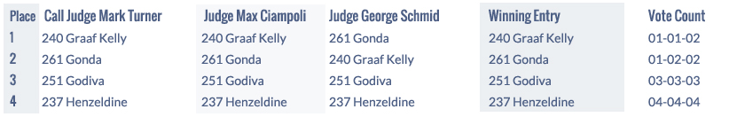 Results ADHHA Junior Harness National Grand Championship