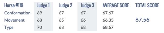 Score Keuring 2014 #119
