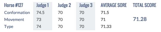 Score Keuring 2014 #127