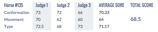 Score Keuring 2014 #135