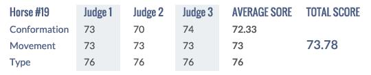 Score Keuring 2014 #19