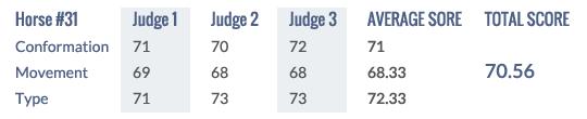 Score Keuring 2014 #31