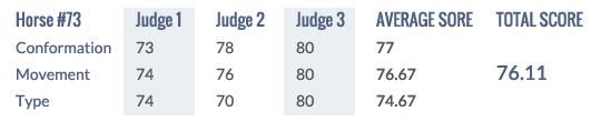 Score Keuring 2014 #73f