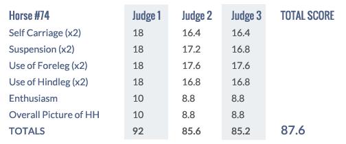 Score Keuring 2014 #74 keur
