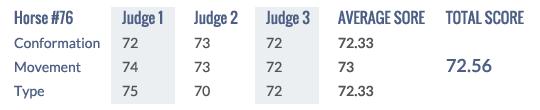 Score Keuring 2014 #76