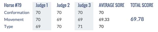 Score Keuring 2014 #79