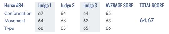 Score Keuring 2014 #84