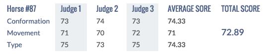 Score Keuring 2014 #87